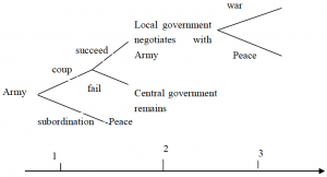 Govt Structure and Coup 1