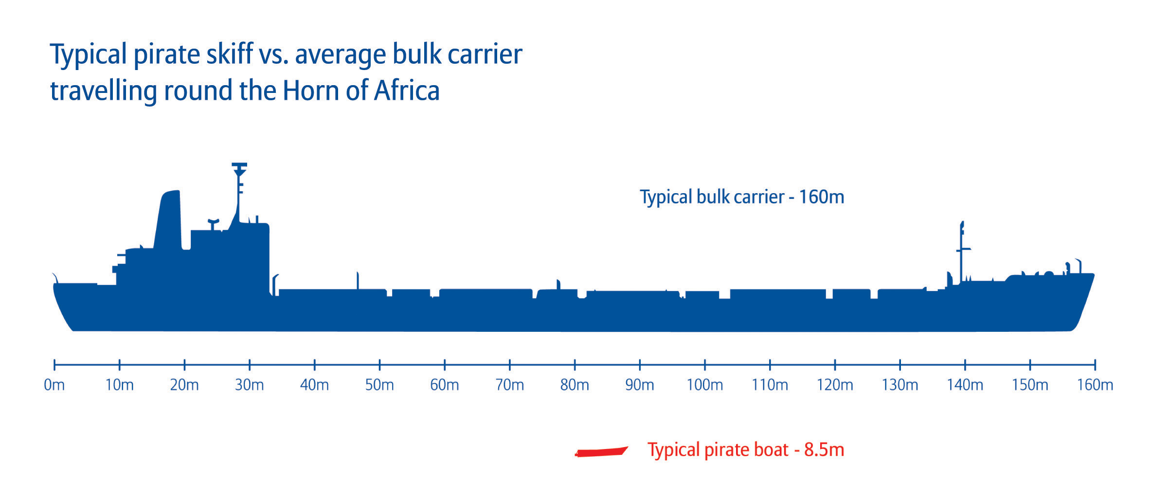allianz_piracy_study_skiff_vs_carrier_size